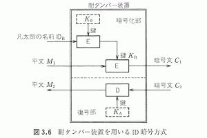 耐タンパー装置を用いるID暗号方式