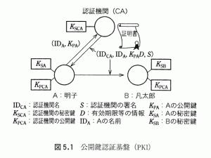 公開鍵認証基盤(PKI)